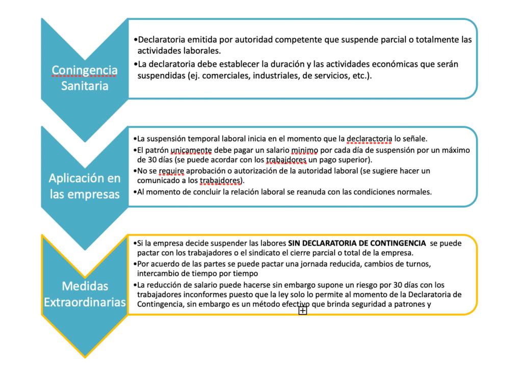 medidas laborales ante el coronavirus covid19